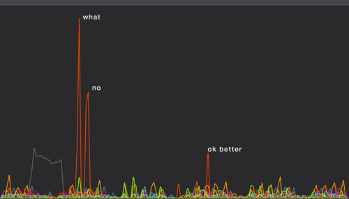 Monitoring application load with Instrumental