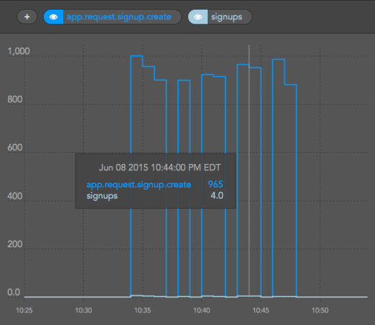 graph showing request time in ms